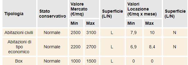 valore case Lucca B1
