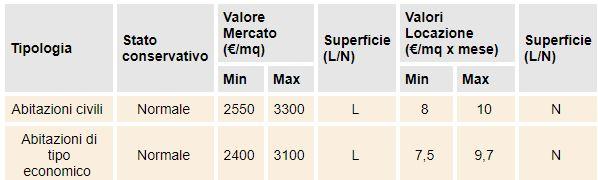 valore case Lucca B2