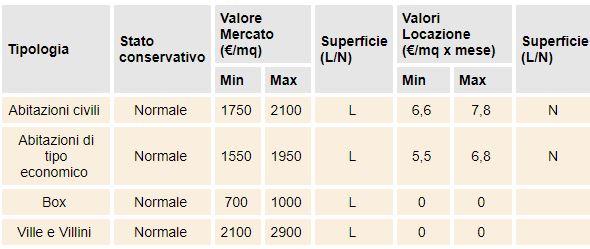 valore case Lucca d1