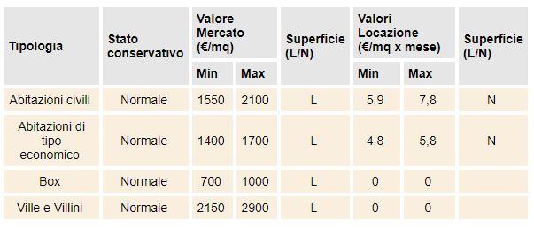 valore case Lucca d3